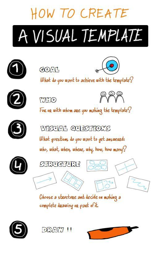 100-VISUAL-THINKING-0001-How-to-Create-a-visual-template