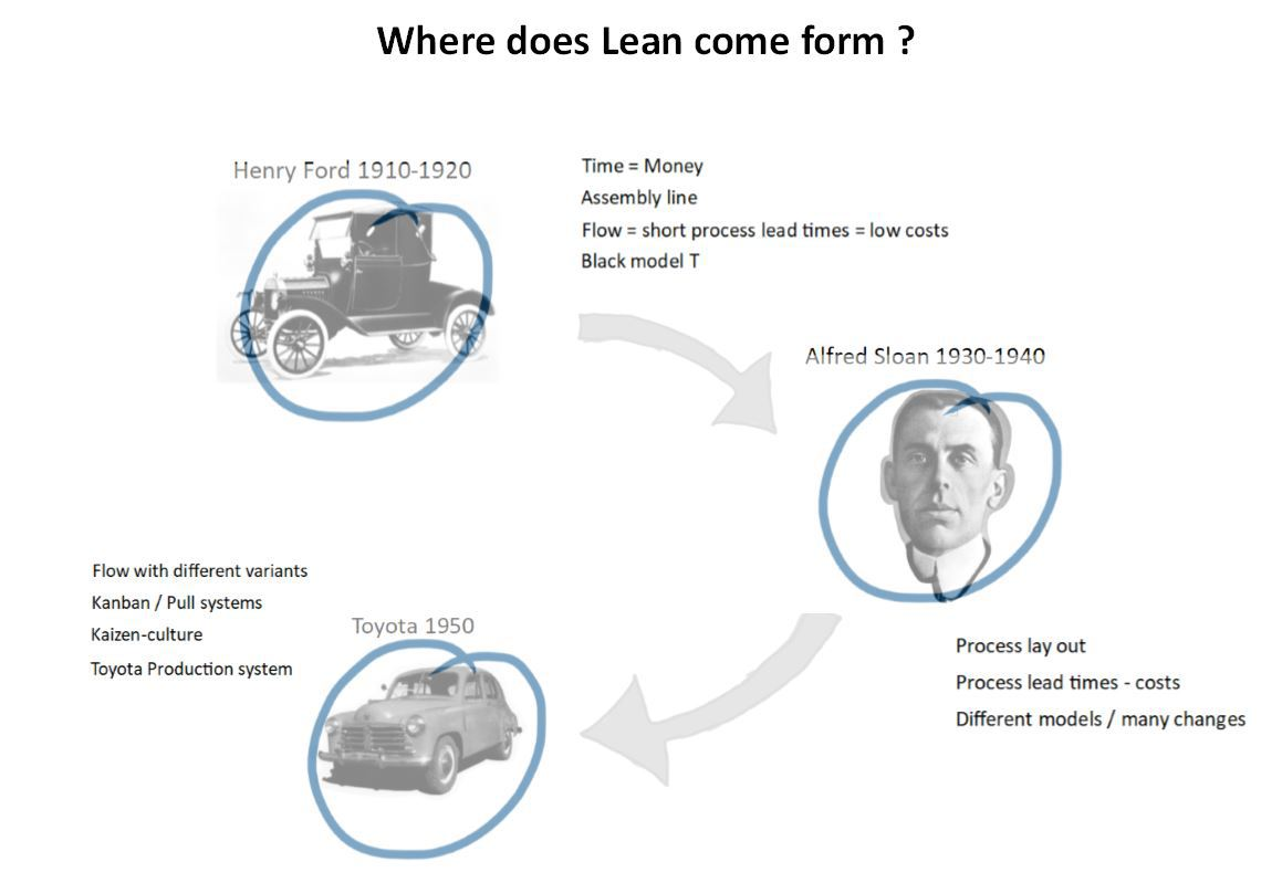 1-Where-does-lean-come-from